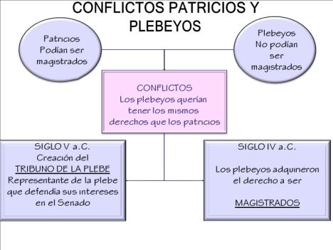 Conflictos entre patricios y plebeyos s V a.C.