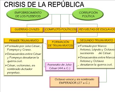 Crisis de la República