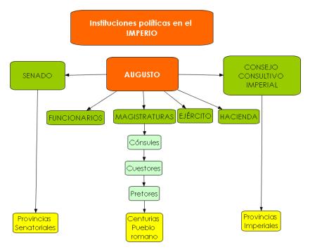 Instituciones Imperio